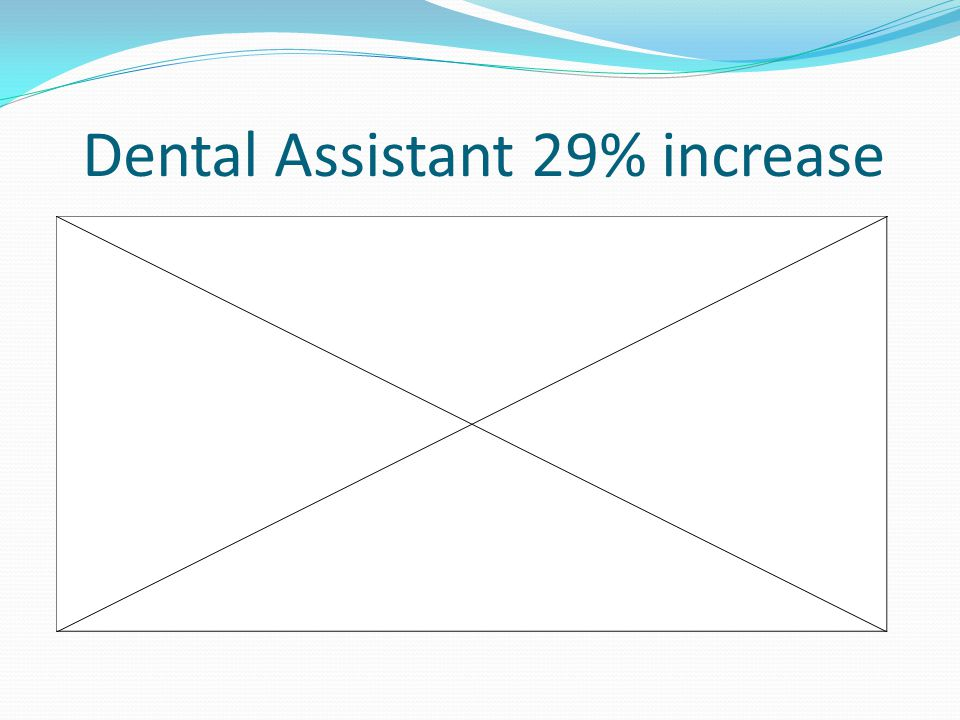 Dental Assistant 29% increase