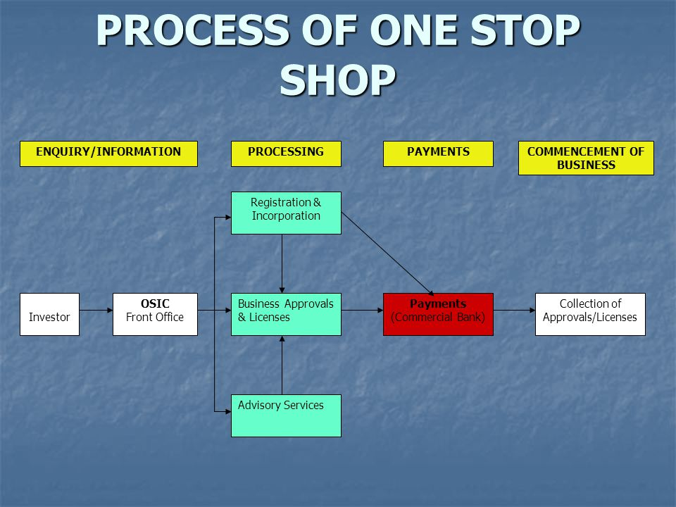 PROCESS OF ONE STOP SHOP
