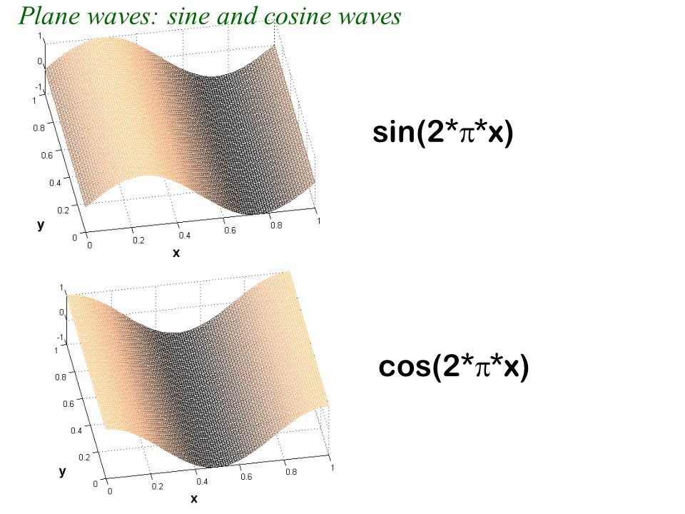 Plane waves: sine and cosine waves