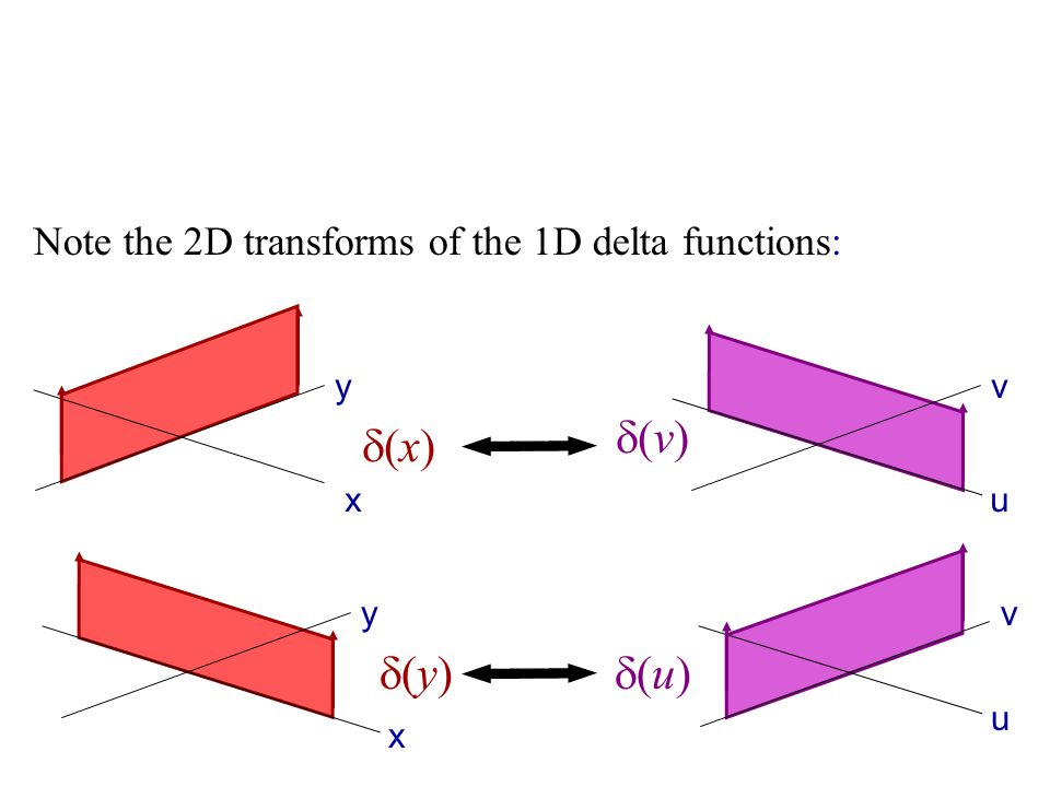 Note the 2D transforms of the 1D delta functions: