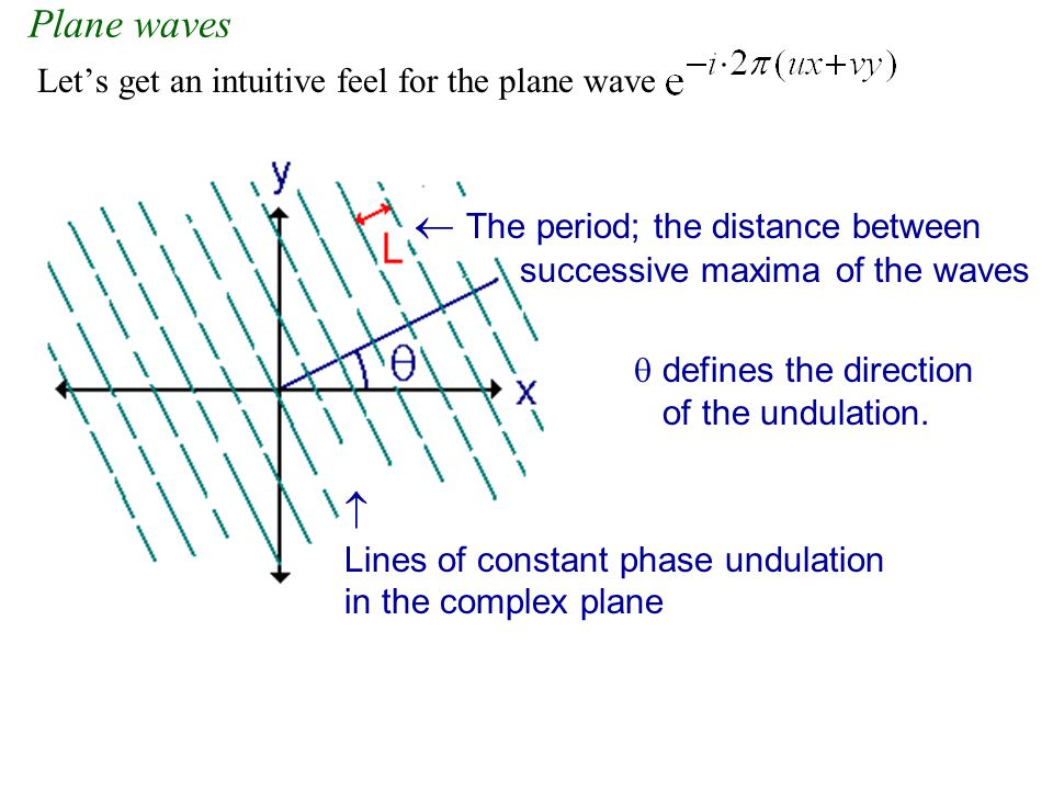  The period; the distance between successive maxima of the waves