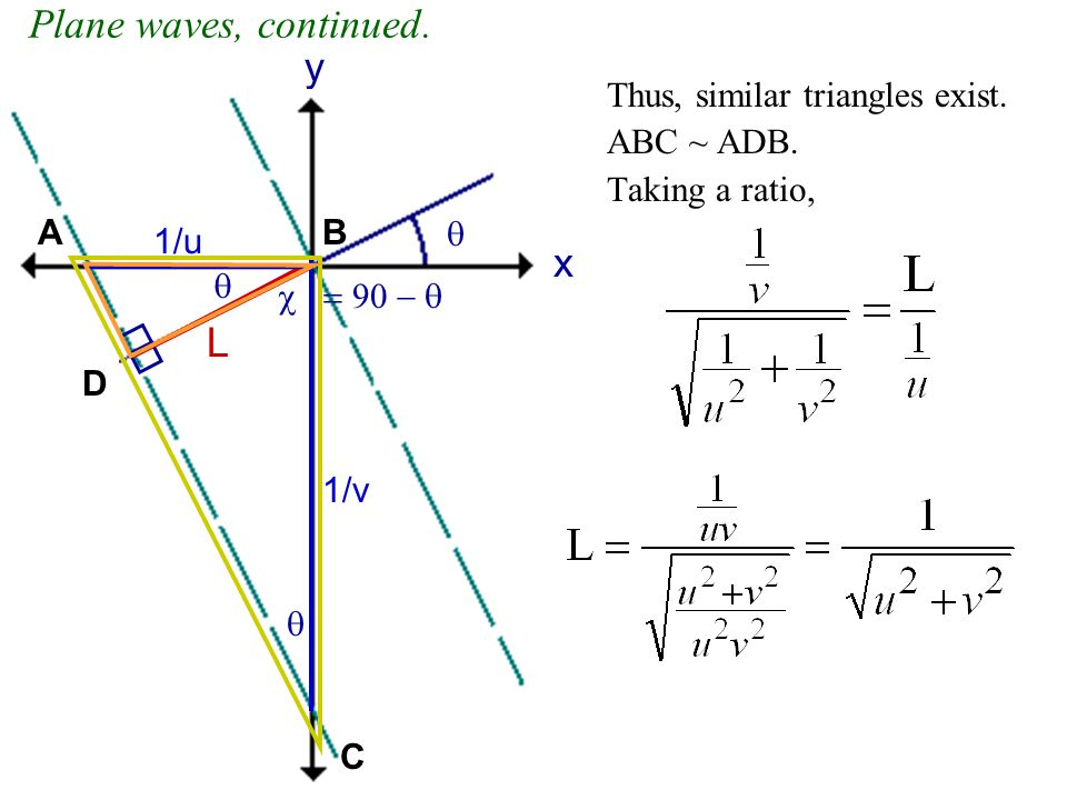 Plane waves, continued. y x L Thus, similar triangles exist.