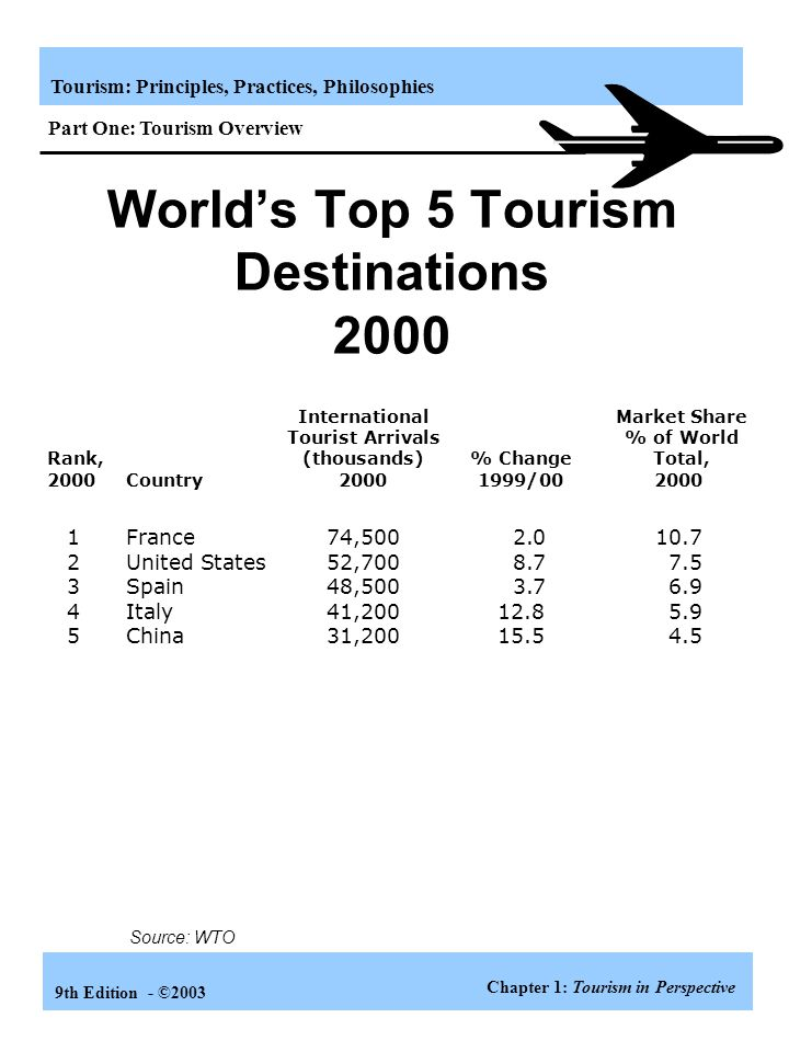 World's Top 5 Tourism Destinations 2000