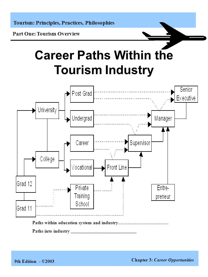 Career Paths Within the Tourism Industry