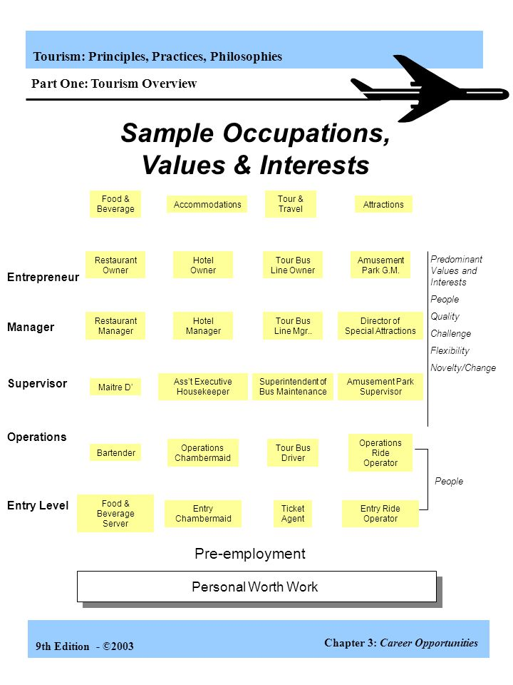 Sample Occupations, Values & Interests