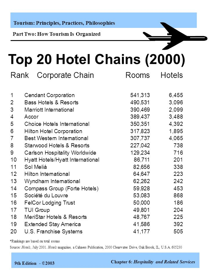 Top 20 Hotel Chains (2000) Rank Corporate Chain Rooms Hotels