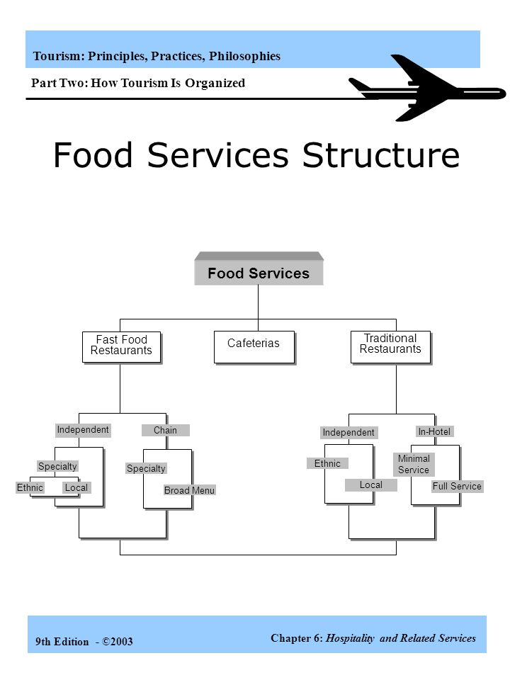 Food Services Structure