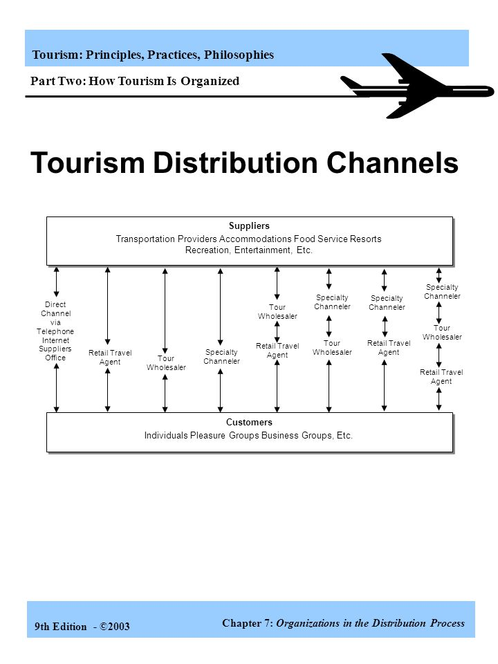 tourism distribution channel The new role of intermediaries in travel and tourism distribution the new role of intermediaries in travel and tourism of the t&t distribution channel.