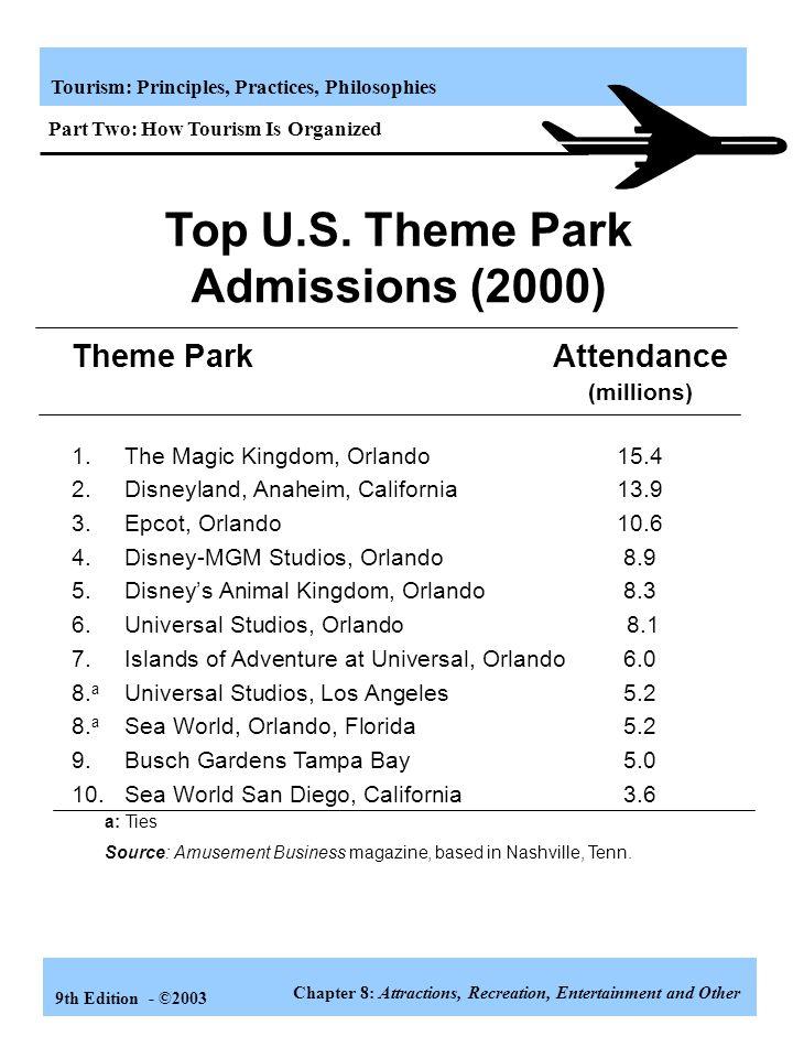 Top U.S. Theme Park Admissions (2000)