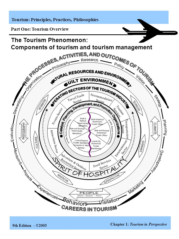 The Tourism Phenomenon: Components of tourism and tourism management