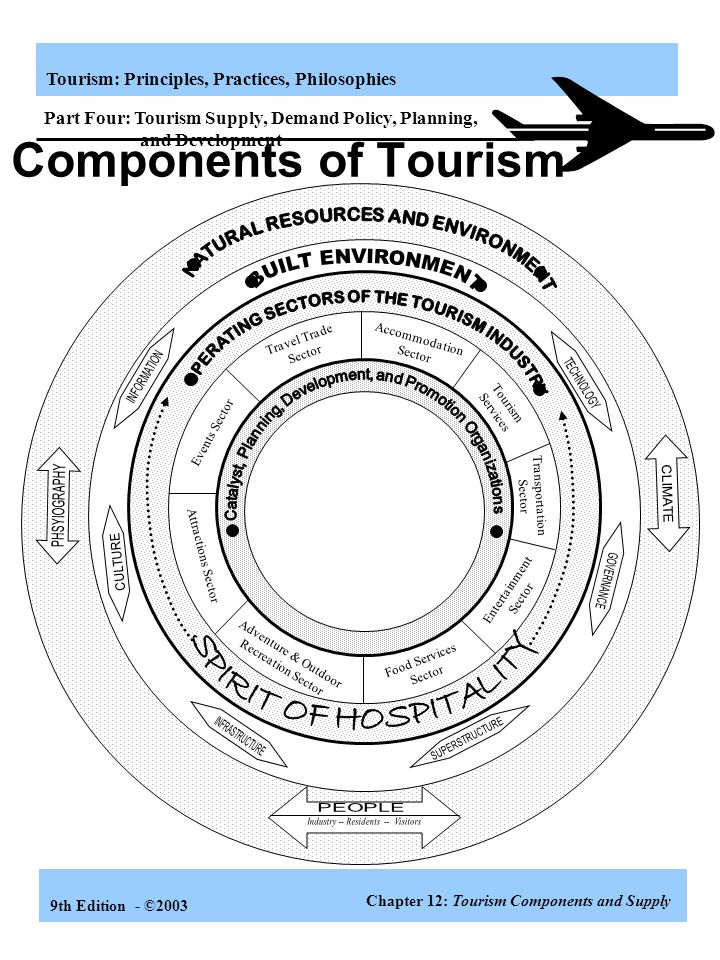 Components of Tourism Supply