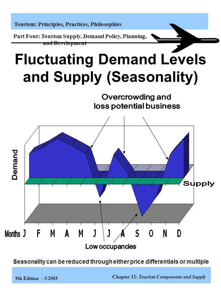 Fluctuating Demand Levels and Supply (Seasonality)