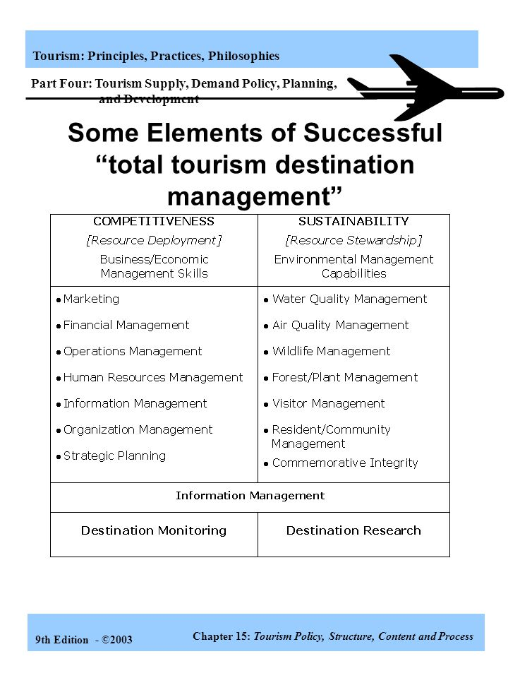 Some Elements of Successful total tourism destination management