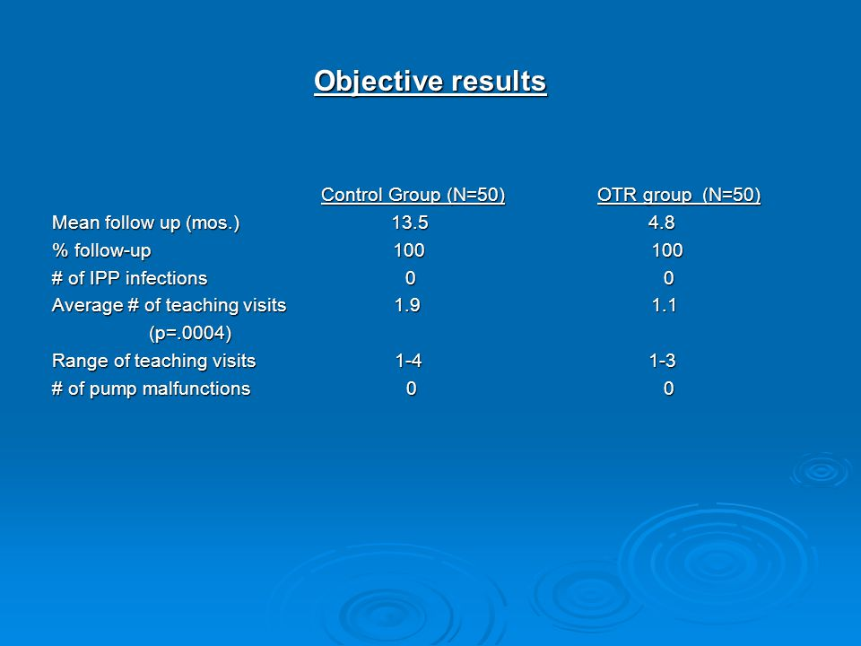 Objective results Control Group (N=50) OTR group (N=50)