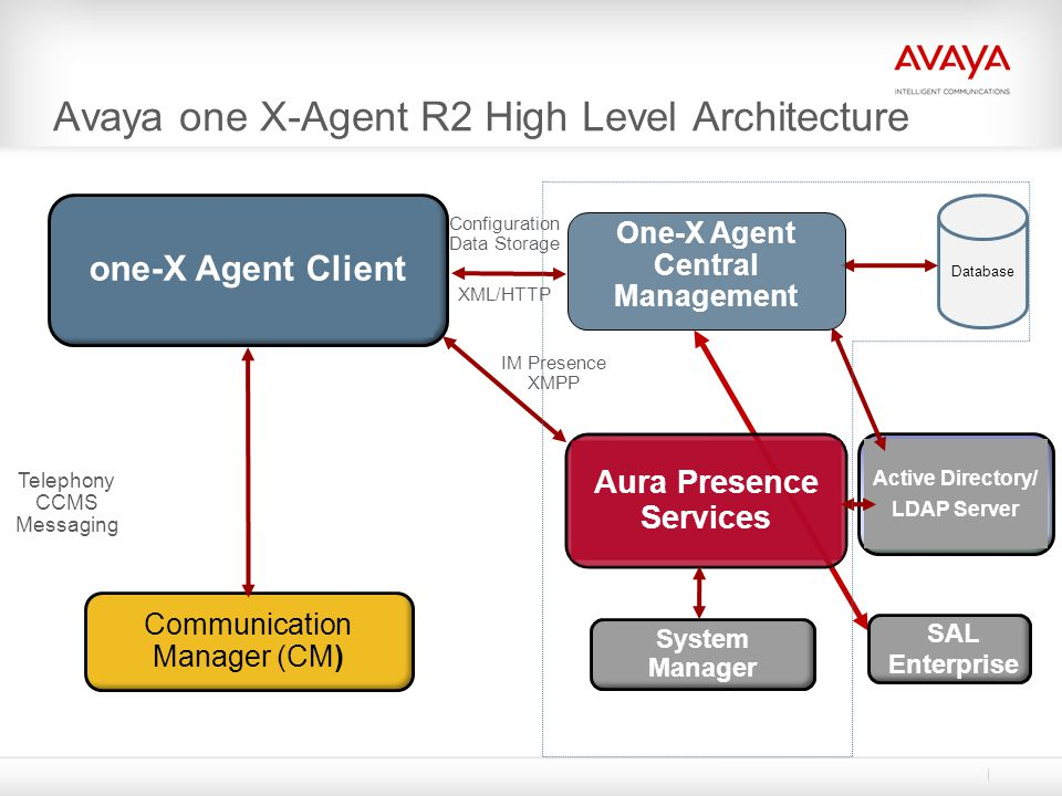 Avaya one X-Agent R2 High Level Architecture
