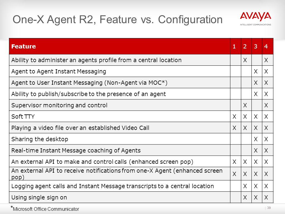 One-X Agent R2, Feature vs. Configuration