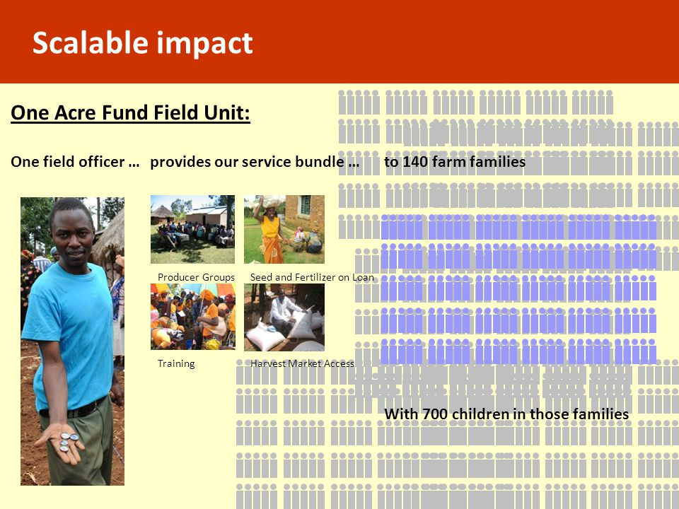 Scalable impact One Acre Fund Field Unit: One field officer …
