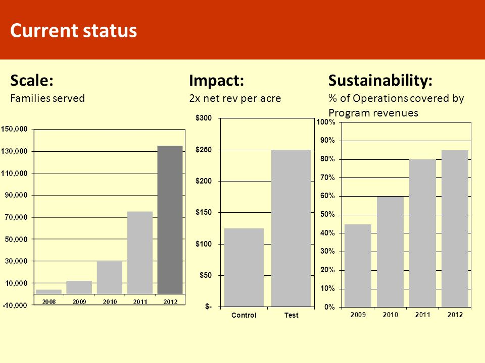 Current status Scale: Impact: Sustainability: Families served