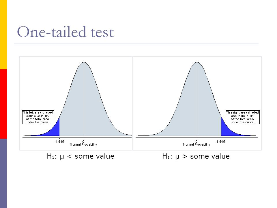 One-tailed test H1: µ < some value H1: µ > some value