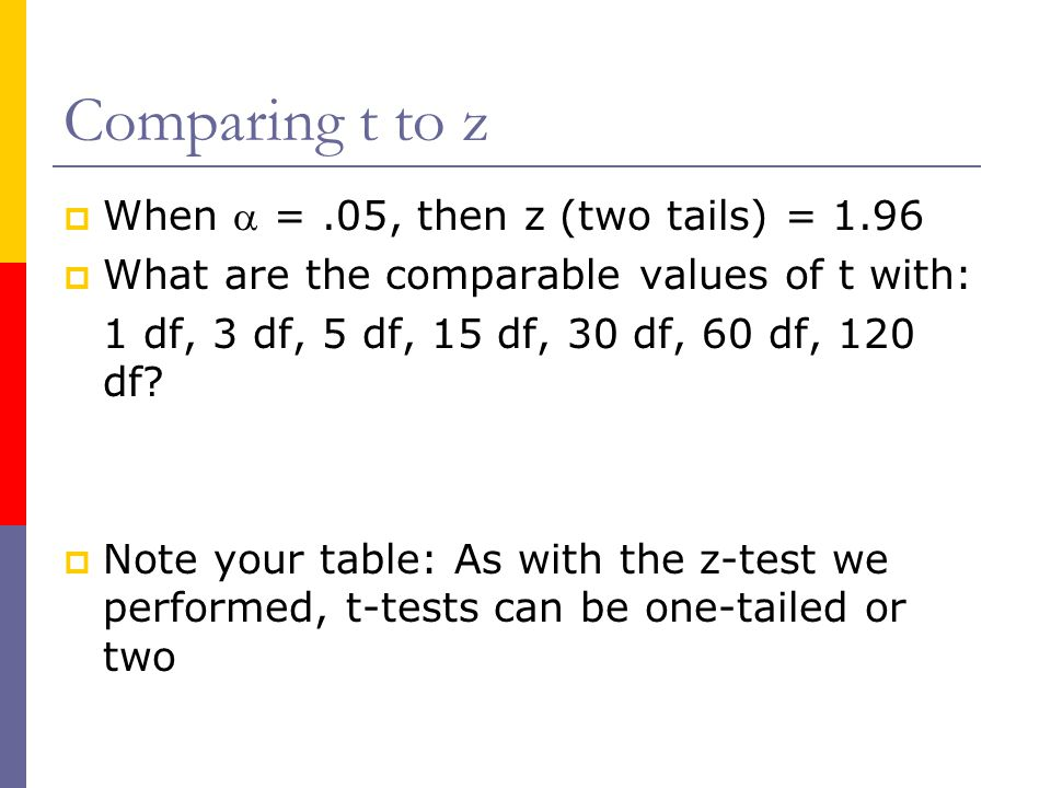Comparing t to z When a = .05, then z (two tails) = 1.96