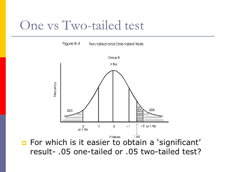 One vs Two-tailed test For which is it easier to obtain a 'significant' result- .05 one-tailed or .05 two-tailed test