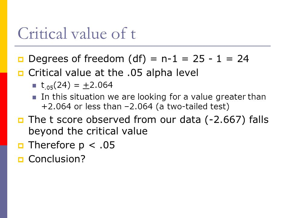 Critical value of t Degrees of freedom (df) = n-1 = 25 - 1 = 24