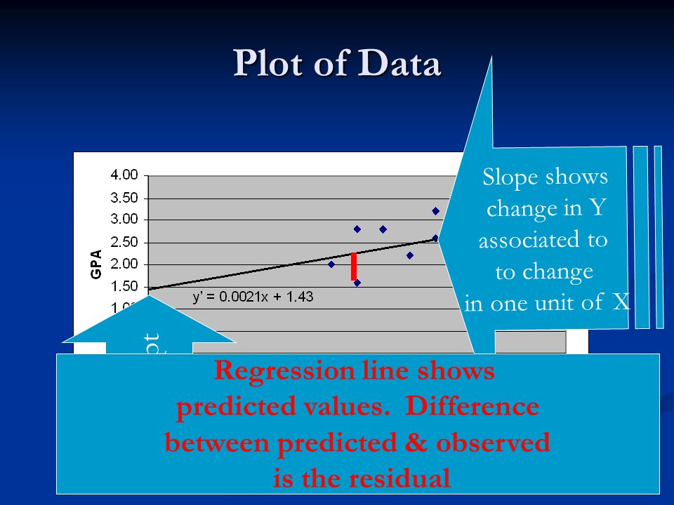 Plot of Data Intercept Regression line shows