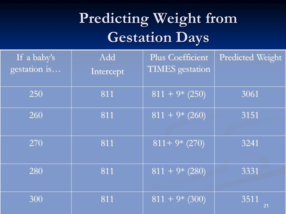 Predicting Weight from Gestation Days