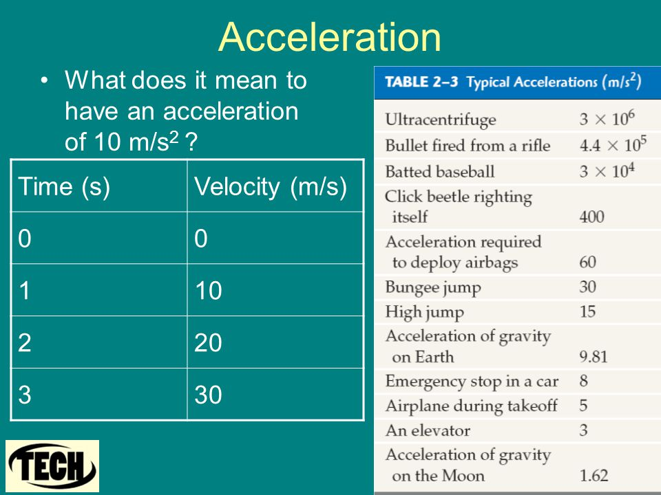 Acceleration What does it mean to have an acceleration of 10 m/s2