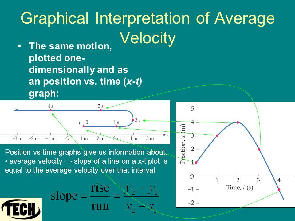Graphical Interpretation of Average Velocity