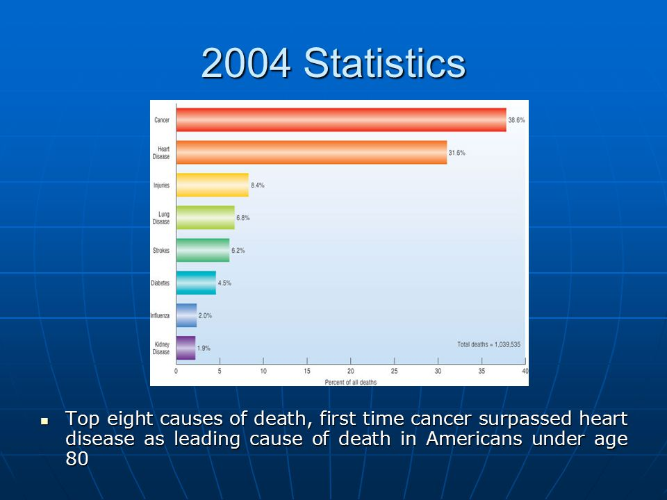 2004 Statistics Top eight causes of death, first time cancer surpassed heart disease as leading cause of death in Americans under age 80.