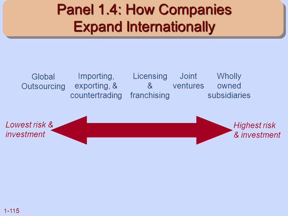Panel 1.4: How Companies Expand Internationally