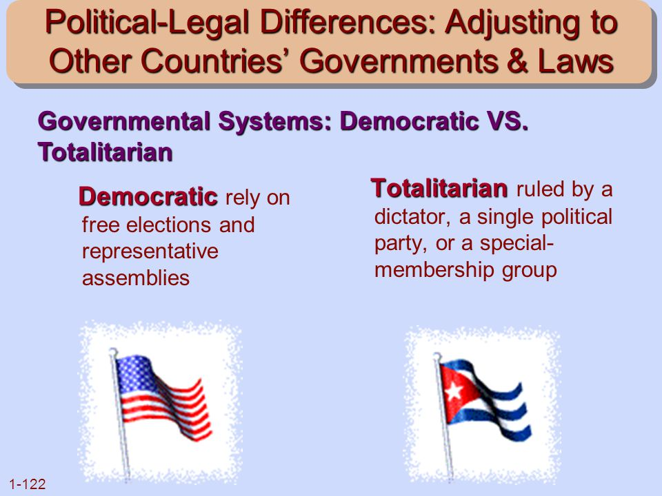 Political-Legal Differences: Adjusting to Other Countries' Governments & Laws