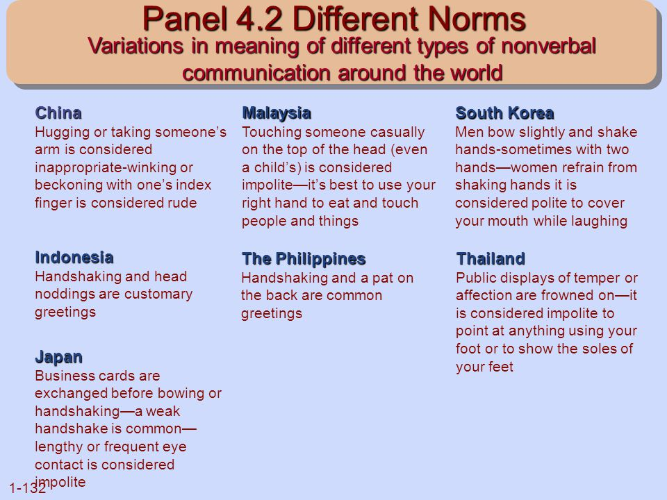 Panel 4.2 Different Norms Variations in meaning of different types of nonverbal communication around the world.
