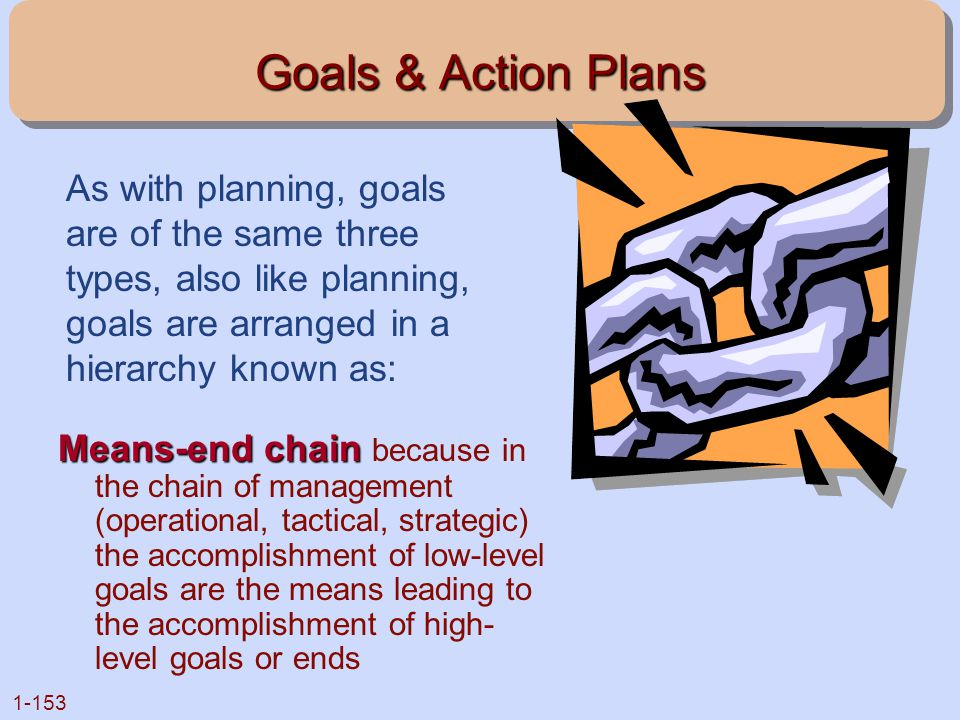 Goals & Action Plans As with planning, goals are of the same three types, also like planning, goals are arranged in a hierarchy known as: