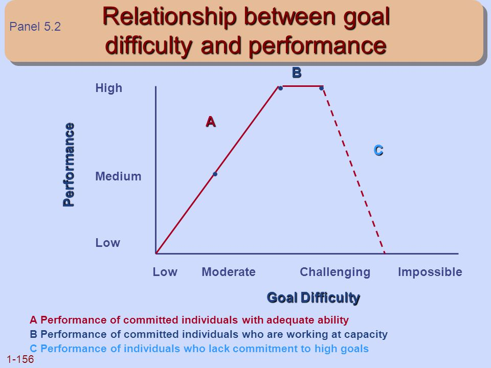 Relationship between goal difficulty and performance