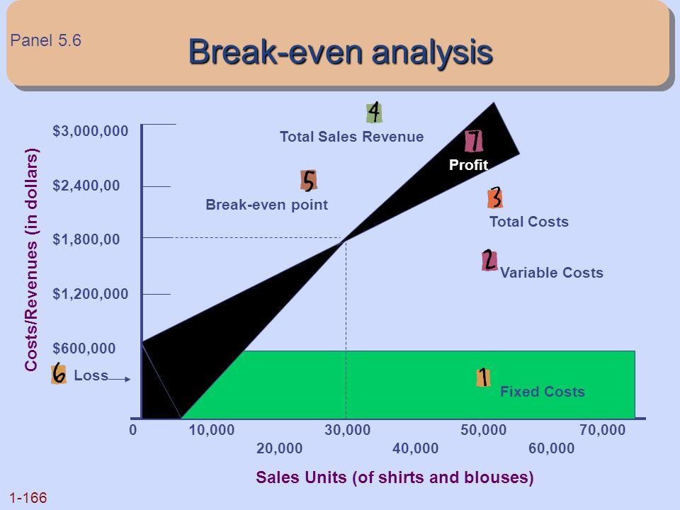 Break-even analysis Panel 5.6 Costs/Revenues (in dollars)