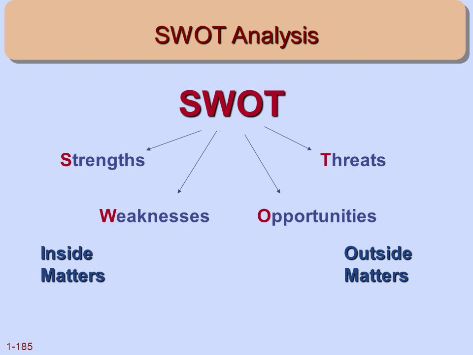 SWOT SWOT Analysis Strengths Threats Weaknesses Opportunities