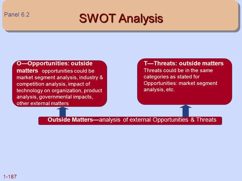 Outside Matters—analysis of external Opportunities & Threats
