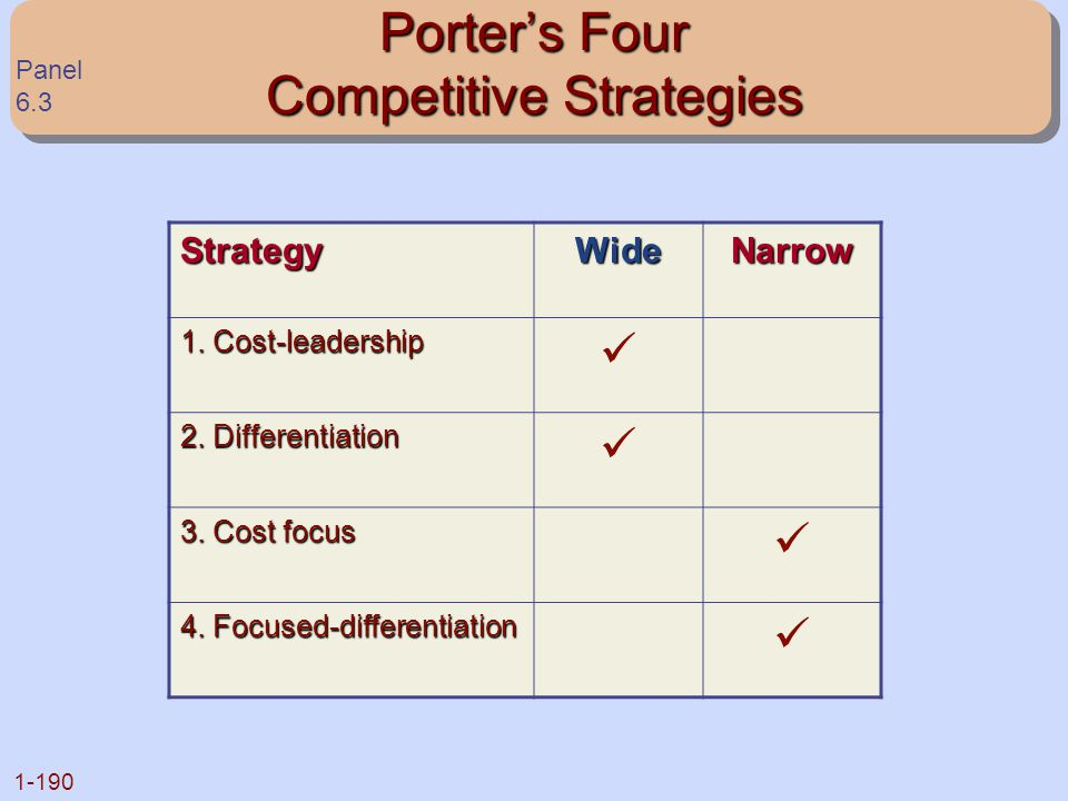 Porter's Four Competitive Strategies