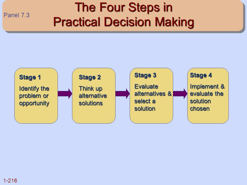 The Four Steps in Practical Decision Making