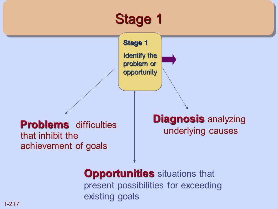Stage 1 Problems difficulties that inhibit the achievement of goals