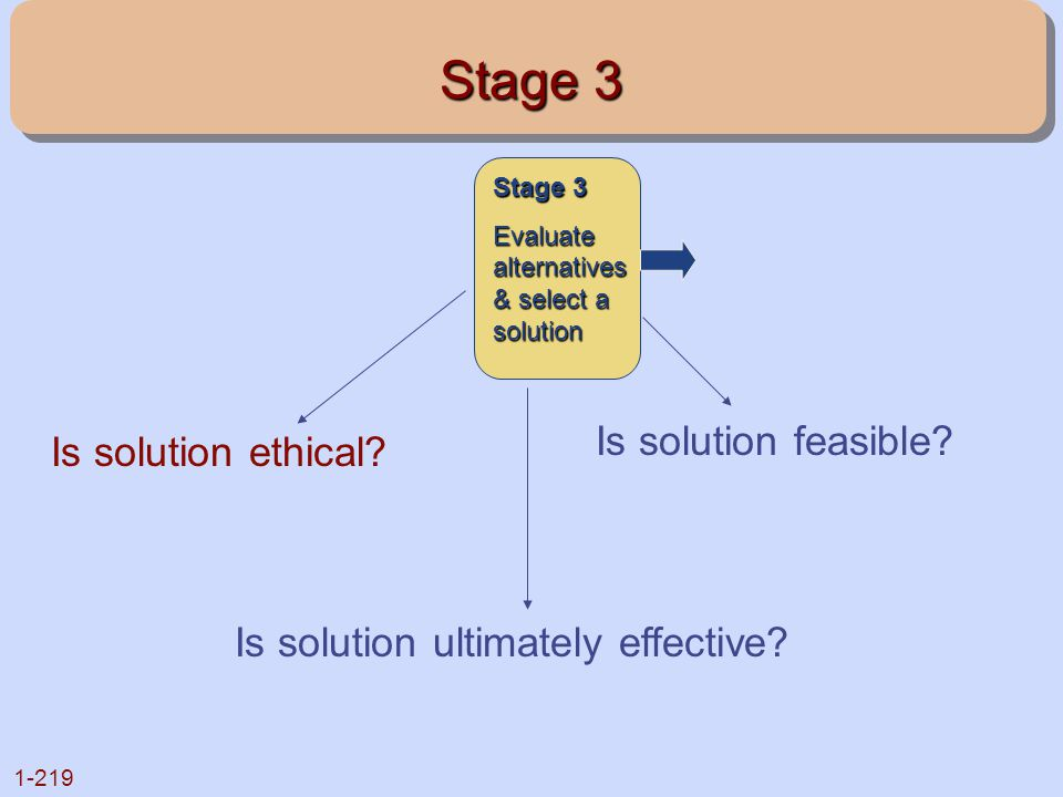 Stage 3 Is solution feasible Is solution ethical