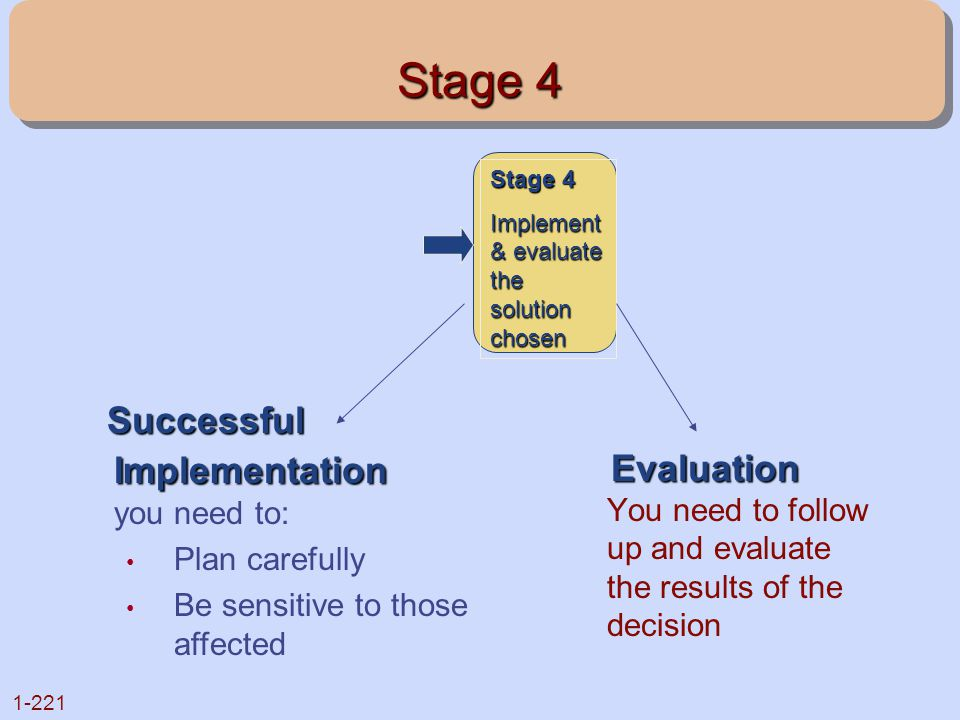 Stage 4 Successful Implementation you need to: