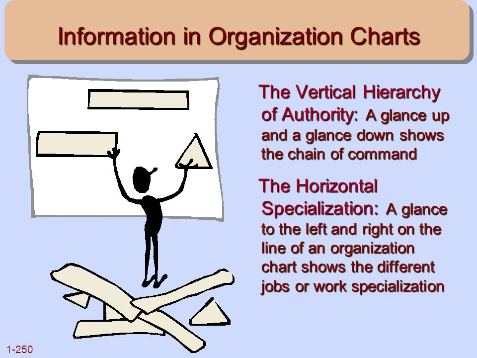 Information in Organization Charts