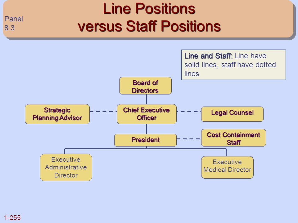 Line Positions versus Staff Positions
