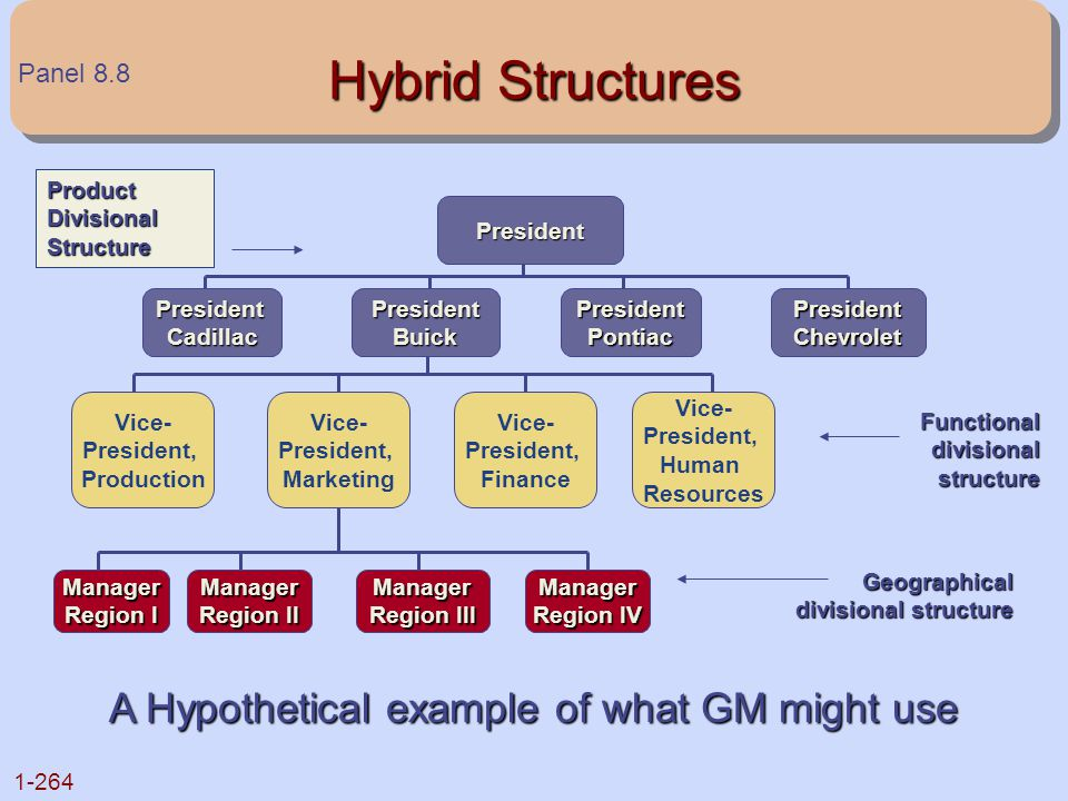 Hybrid Structures A Hypothetical example of what GM might use