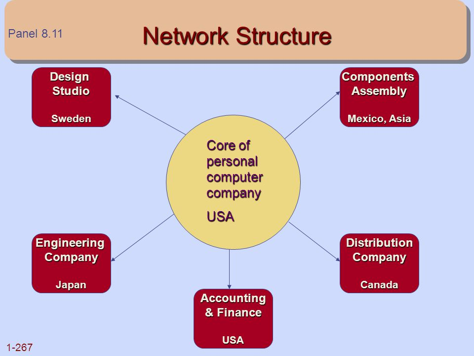 Network Structure Core of personal computer company USA Panel 8.11