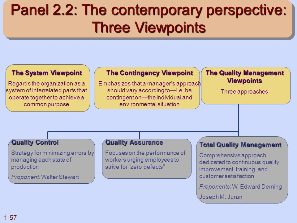 Panel 2.2: The contemporary perspective: Three Viewpoints