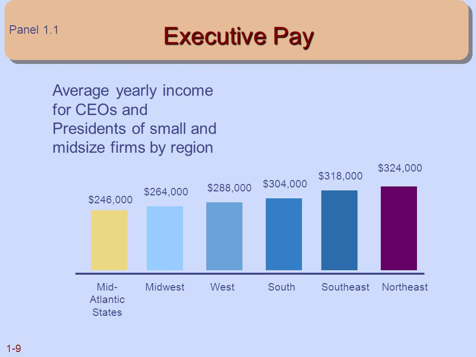 Executive Pay Panel 1.1. Average yearly income for CEOs and Presidents of small and midsize firms by region.